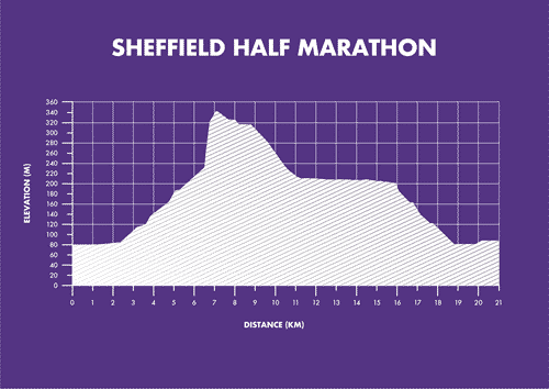 Sheffield Half Marathon Elevation