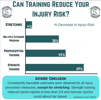 Can Training Reduce Injury Risk?