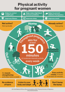 Physical Activity for Pregnant Women
